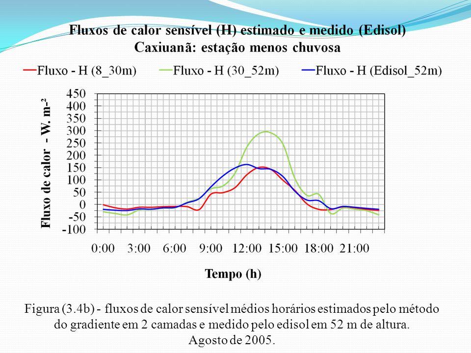 Figura (3.4b) - fluxos de calor sensível médios horários estimados pelo método do gradiente em 2 camadas e medido pelo edisol em 52 m de altura. Agost