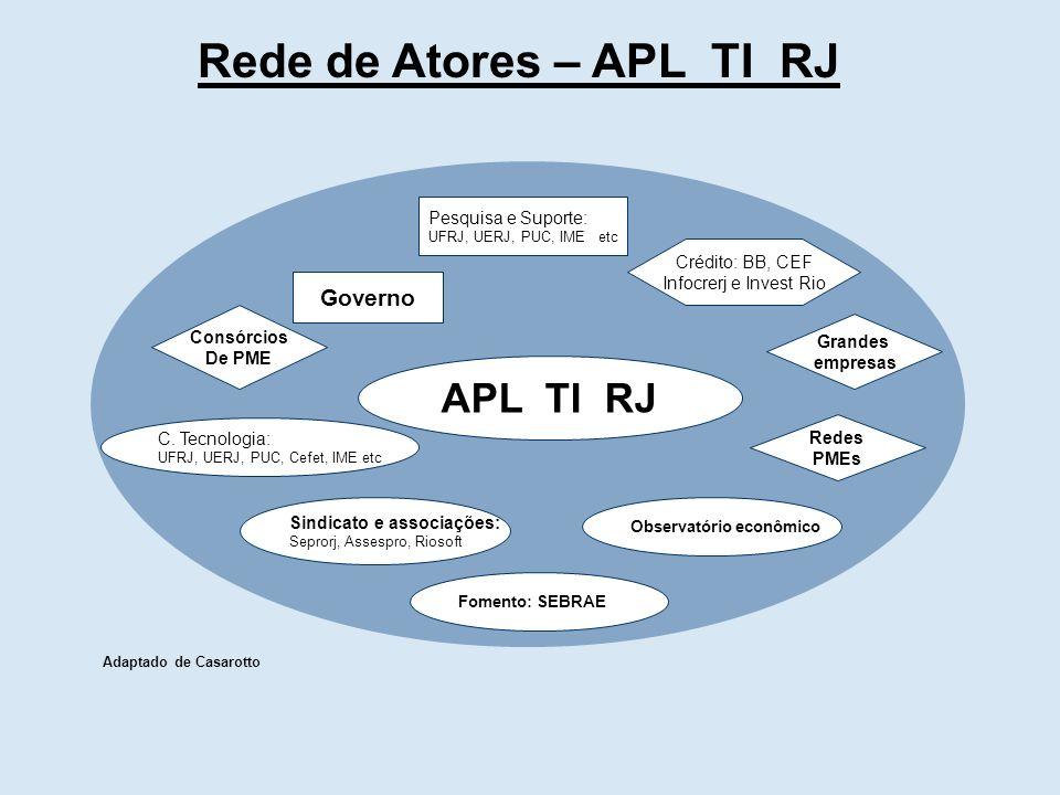 Rede de Atores – APL TI RJ Governo C.