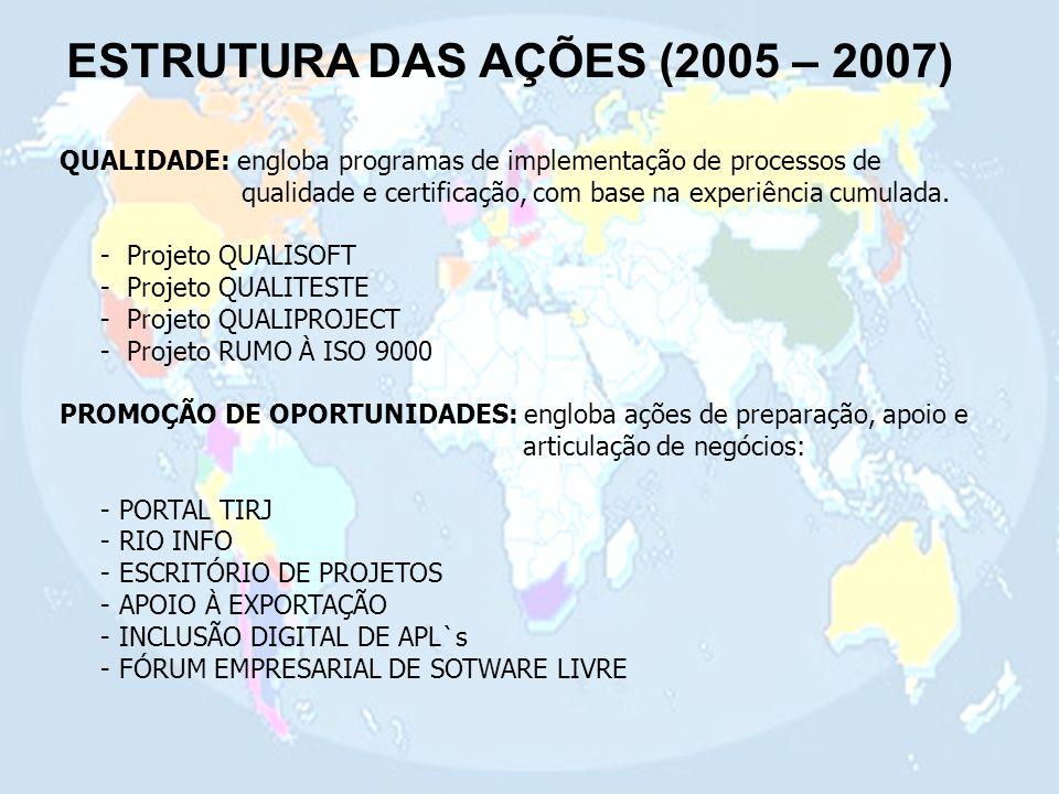 ESTRUTURA DAS AÇÕES (2005 – 2007) QUALIDADE: engloba programas de implementação de processos de qualidade e certificação, com base na experiência cumulada.