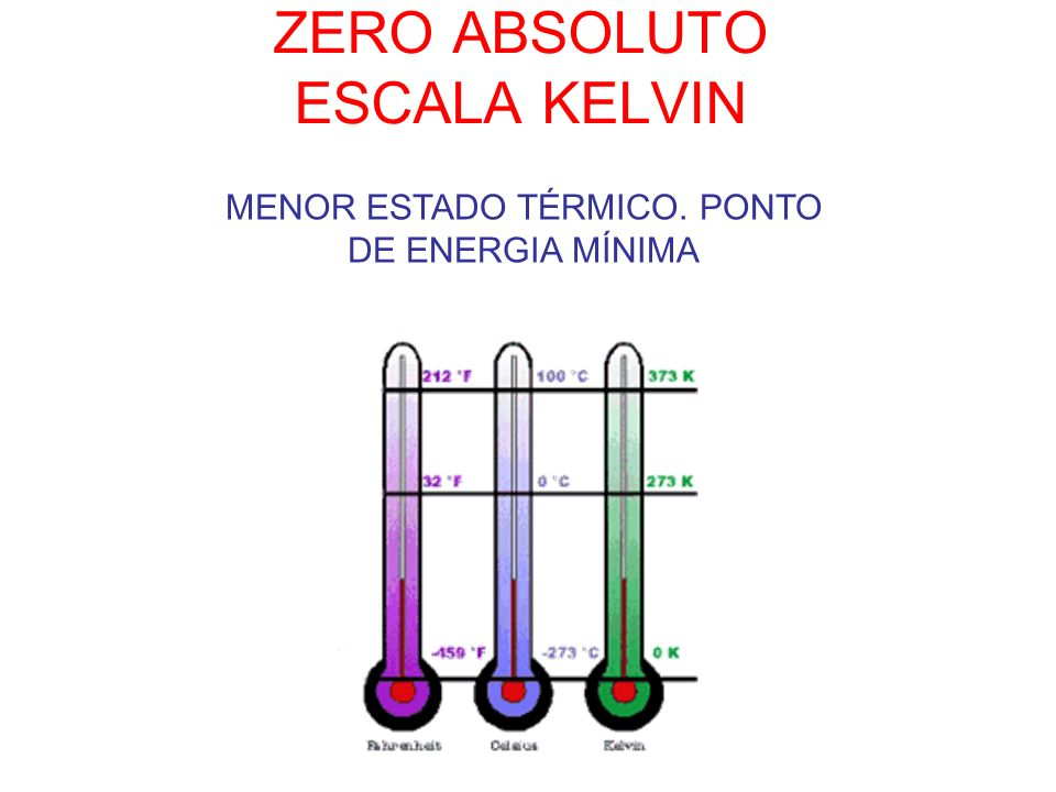 ZERO ABSOLUTO ESCALA KELVIN MENOR ESTADO TÉRMICO. PONTO DE ENERGIA MÍNIMA