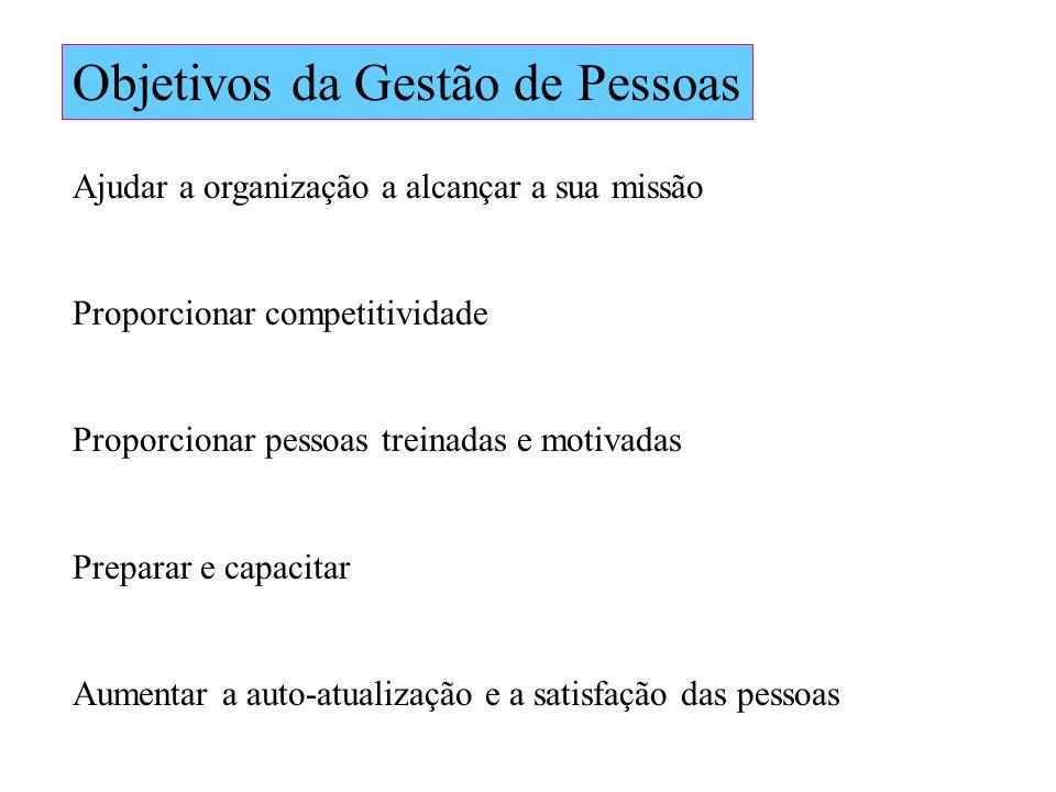 Objetivos da Gestão de Pessoas Ajudar a organização a alcançar a sua missão Proporcionar competitividade Proporcionar pessoas treinadas e motivadas Pr