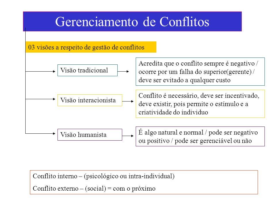 Gerenciamento de Conflitos 03 visões a respeito de gestão de conflitos Visão tradicional Acredita que o conflito sempre é negativo / ocorre por um fal