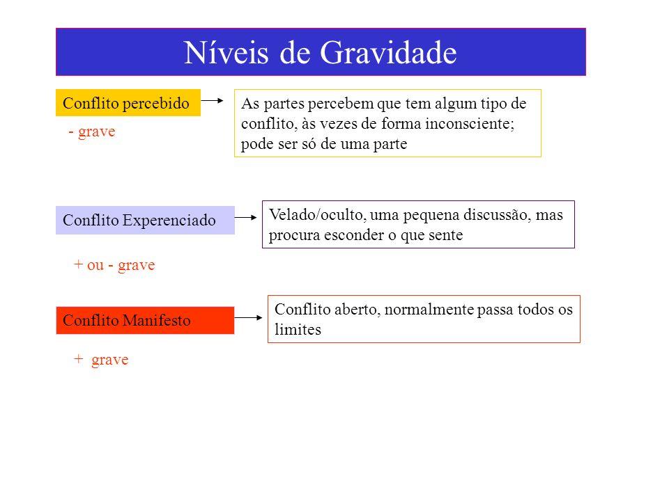 Níveis de Gravidade Conflito percebido As partes percebem que tem algum tipo de conflito, às vezes de forma inconsciente; pode ser só de uma parte - g
