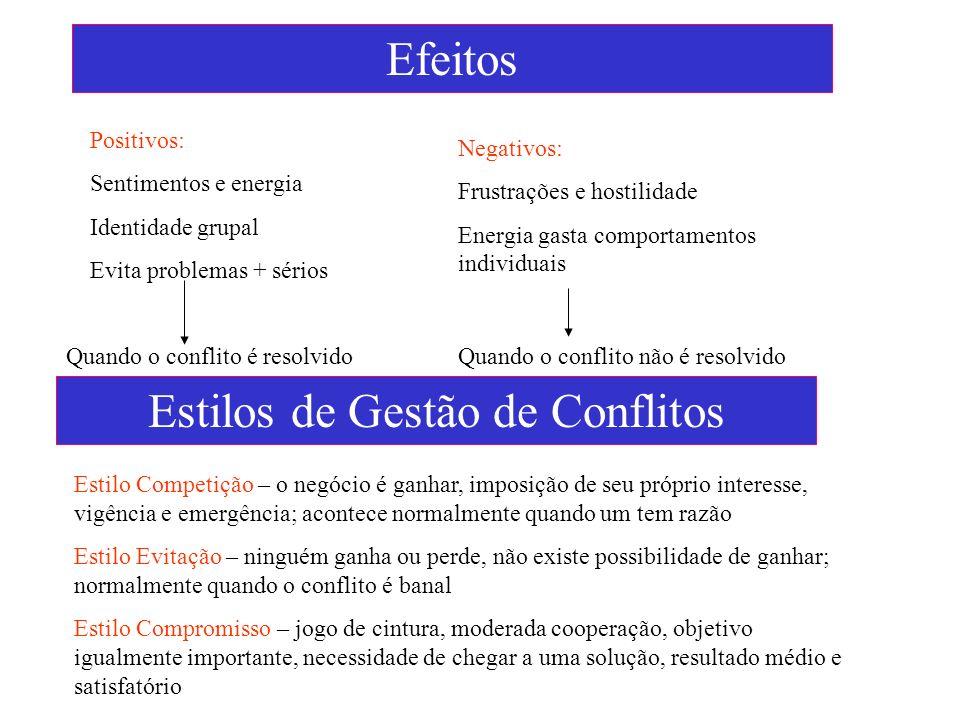 Estilos de Gestão de Conflitos Efeitos Positivos: Sentimentos e energia Identidade grupal Evita problemas + sérios Negativos: Frustrações e hostilidad