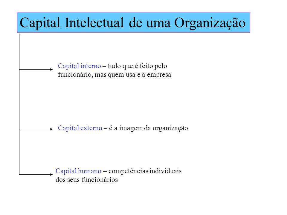 Capital Intelectual de uma Organização Capital interno – tudo que é feito pelo funcionário, mas quem usa é a empresa Capital externo – é a imagem da o
