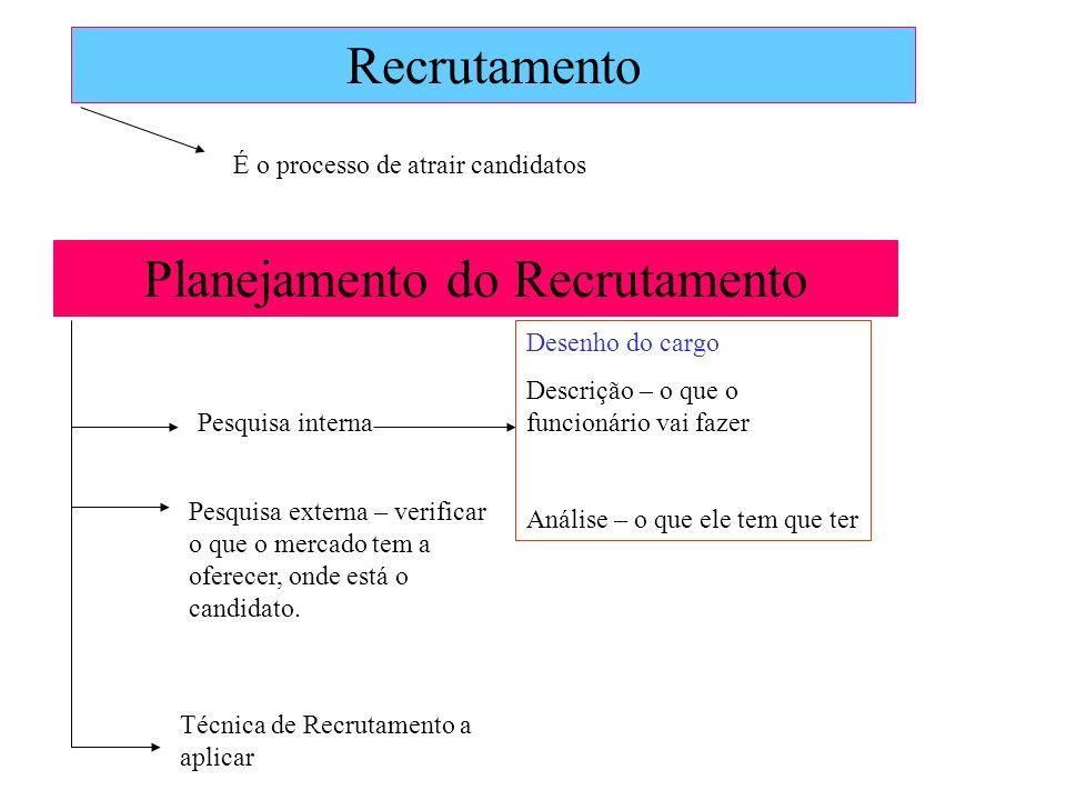 Recrutamento É o processo de atrair candidatos Planejamento do Recrutamento Pesquisa interna Desenho do cargo Descrição – o que o funcionário vai faze