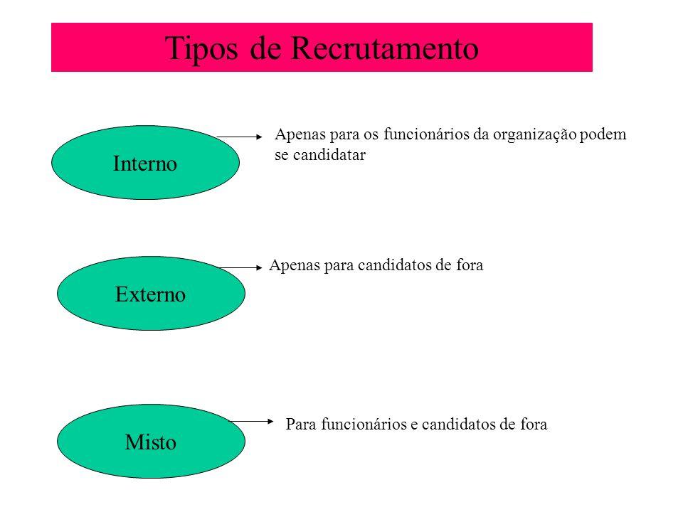 Tipos de Recrutamento Interno Externo Misto Apenas para os funcionários da organização podem se candidatar Apenas para candidatos de fora Para funcion
