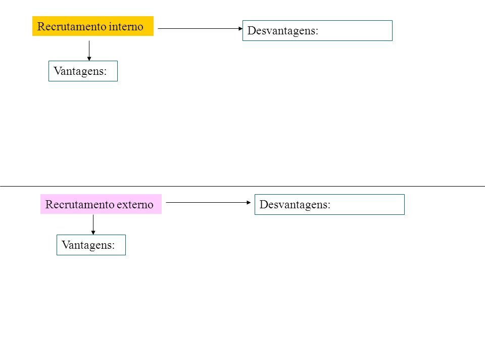 Recrutamento interno Vantagens: Desvantagens: Recrutamento externo Vantagens: Desvantagens: