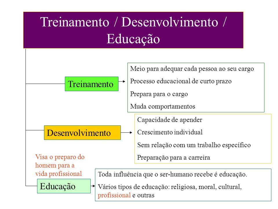 Treinamento / Desenvolvimento / Educação Treinamento Desenvolvimento Educação Meio para adequar cada pessoa ao seu cargo Processo educacional de curto