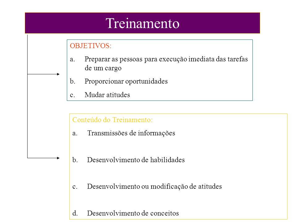Treinamento OBJETIVOS: a.Preparar as pessoas para execução imediata das tarefas de um cargo b.Proporcionar oportunidades c.Mudar atitudes Conteúdo do