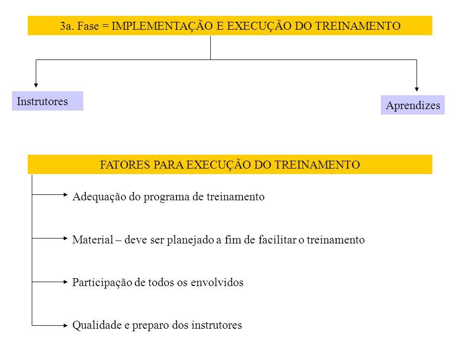 3a. Fase = IMPLEMENTAÇÃO E EXECUÇÃO DO TREINAMENTO Instrutores Aprendizes FATORES PARA EXECUÇÃO DO TREINAMENTO Adequação do programa de treinamento Ma