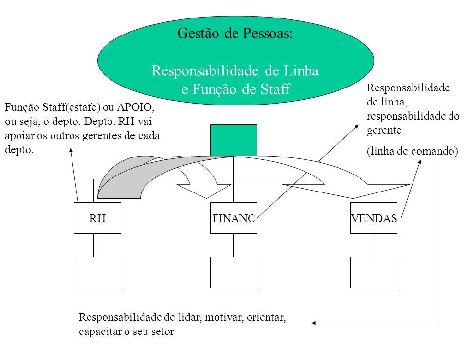 Gestão de Pessoas: Responsabilidade de Linha e Função de Staff FINANCVENDASRH Responsabilidade de linha, responsabilidade do gerente (linha de comando