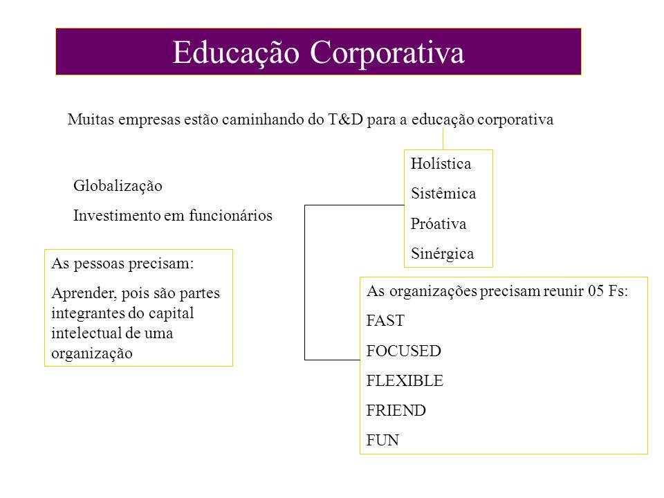 Educação Corporativa Muitas empresas estão caminhando do T&D para a educação corporativa Globalização Investimento em funcionários Holística Sistêmica