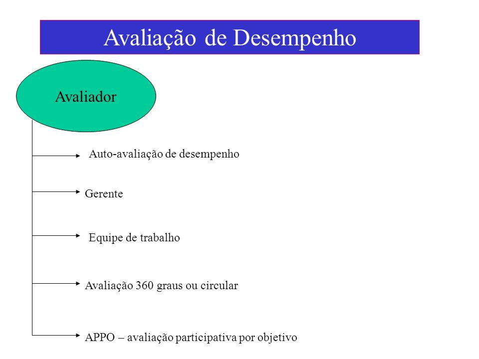 Avaliador Avaliação de Desempenho Auto-avaliação de desempenho Gerente Equipe de trabalho Avaliação 360 graus ou circular APPO – avaliação participati