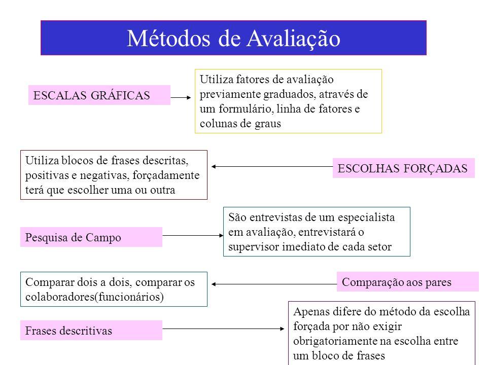 Métodos de Avaliação ESCALAS GRÁFICAS Utiliza fatores de avaliação previamente graduados, através de um formulário, linha de fatores e colunas de grau