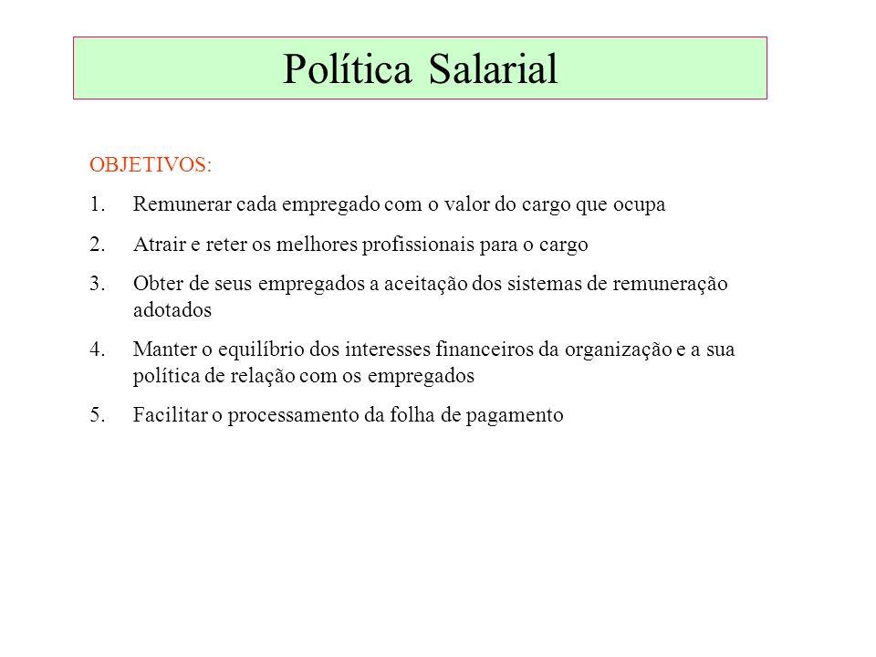 Política Salarial OBJETIVOS: 1.Remunerar cada empregado com o valor do cargo que ocupa 2.Atrair e reter os melhores profissionais para o cargo 3.Obter