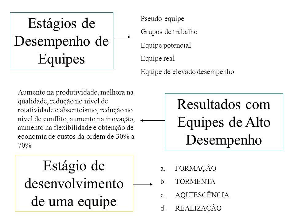 Estágios de Desempenho de Equipes Pseudo-equipe Grupos de trabalho Equipe potencial Equipe real Equipe de elevado desempenho Resultados com Equipes de
