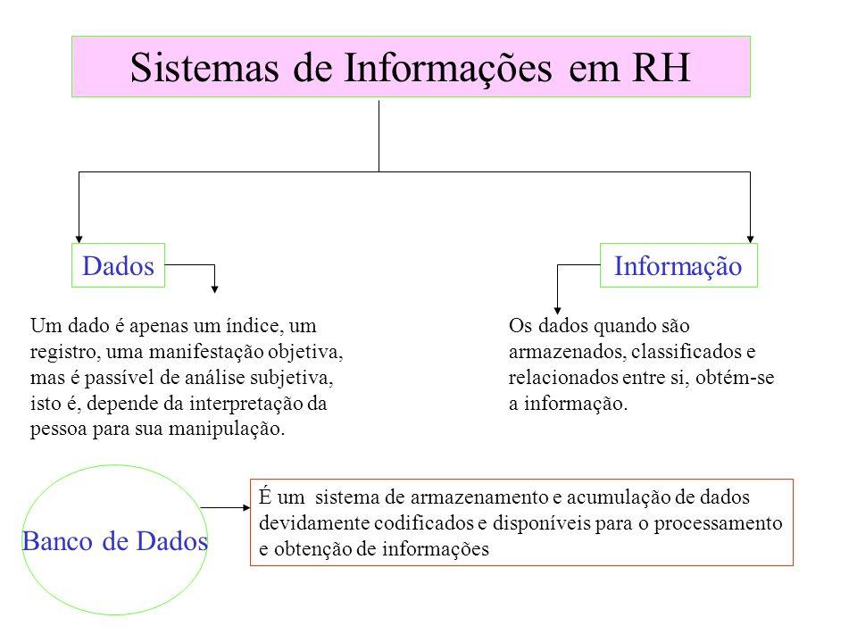 Sistemas de Informações em RH DadosInformação Banco de Dados Um dado é apenas um índice, um registro, uma manifestação objetiva, mas é passível de aná