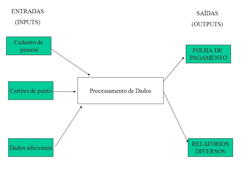 Processamento de Dados Cadastro de pessoal Cartões de ponto Dados adicionais ENTRADAS (INPUTS) FOLHA DE PAGAMENTO RELATÓRIOS DIVERSOS SAÍDAS (OUTPUTS)