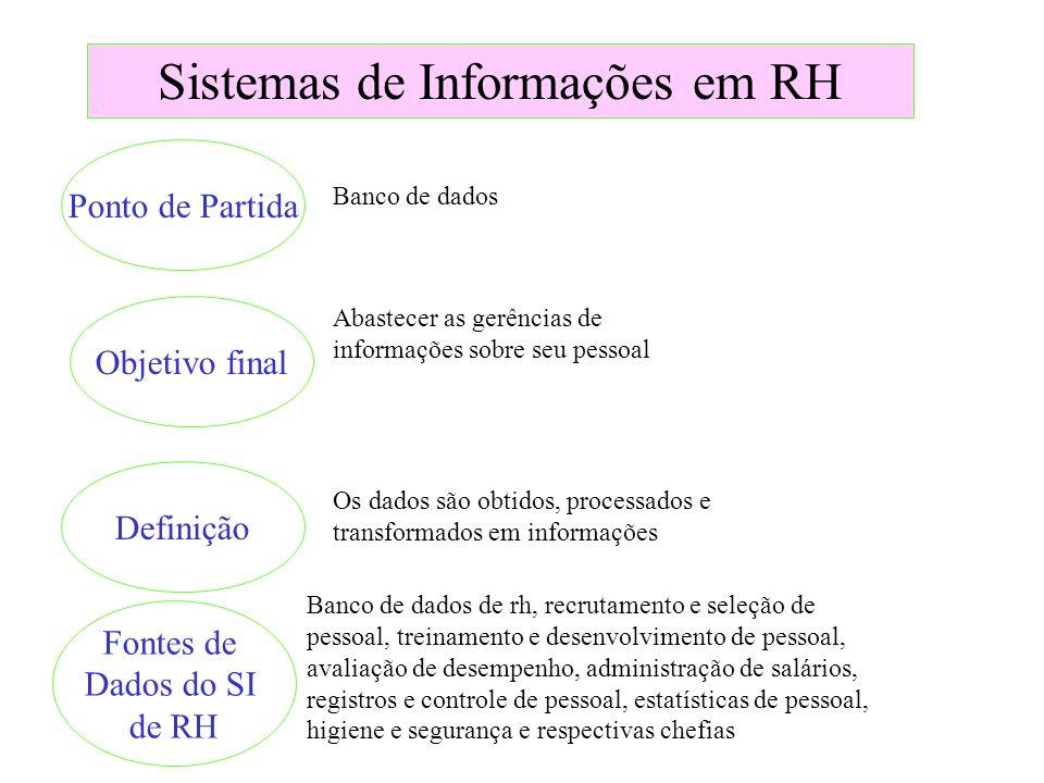 Sistemas de Informações em RH Ponto de Partida Objetivo final Definição Fontes de Dados do SI de RH Banco de dados Abastecer as gerências de informaçõ
