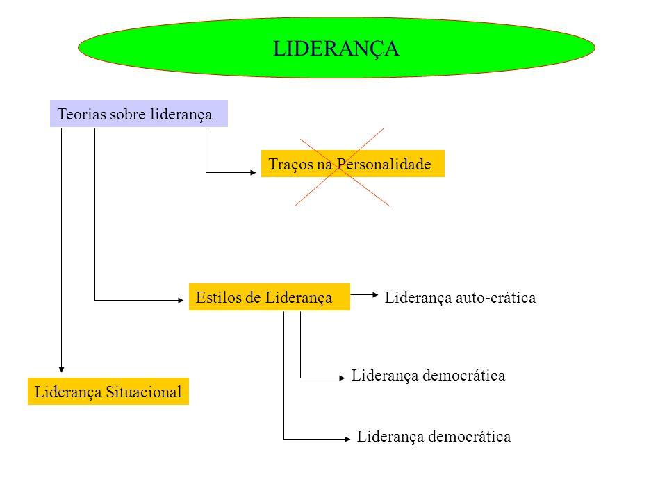 LIDERANÇA Teorias sobre liderança Traços na Personalidade Estilos de LiderançaLiderança auto-crática Liderança democrática Liderança Situacional