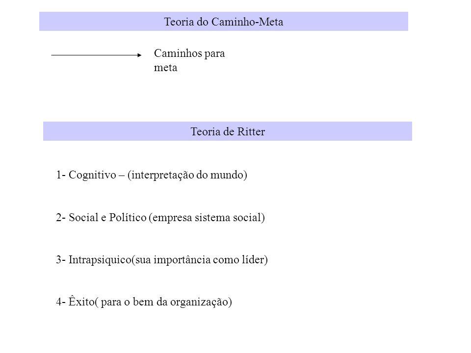 Teoria do Caminho-Meta Caminhos para meta Teoria de Ritter 1- Cognitivo – (interpretação do mundo) 2- Social e Político (empresa sistema social) 3- In