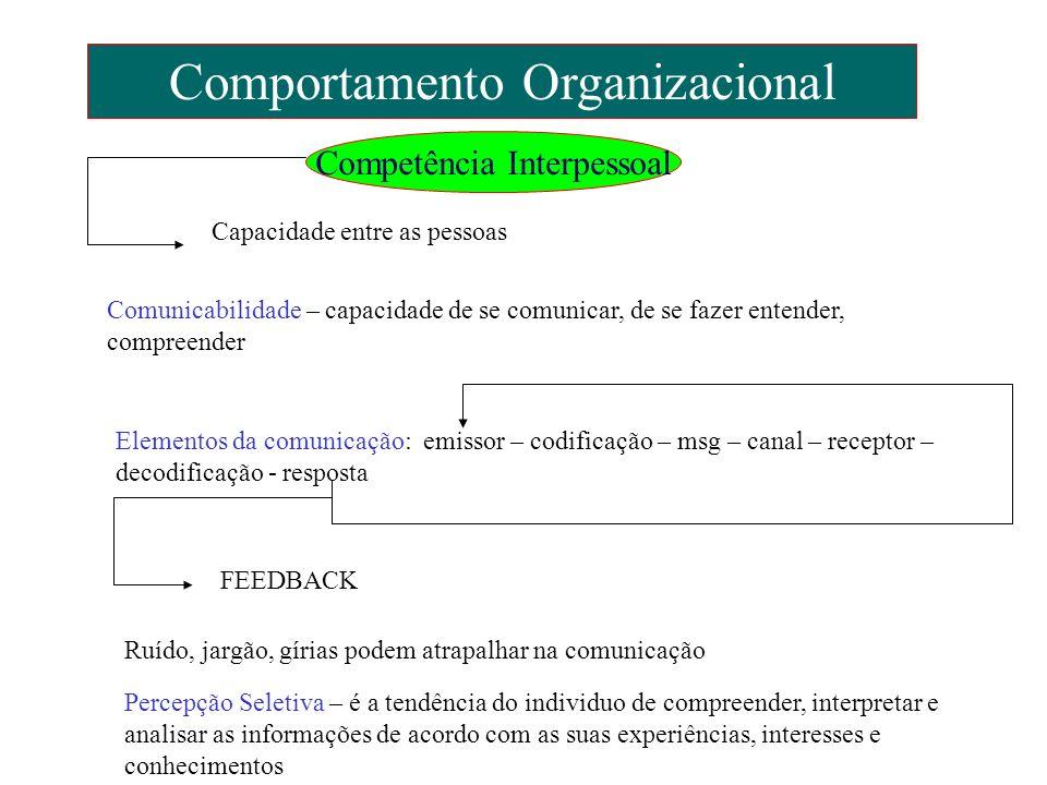 Comportamento Organizacional Competência Interpessoal Capacidade entre as pessoas Comunicabilidade – capacidade de se comunicar, de se fazer entender,