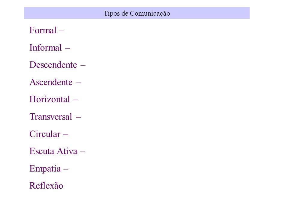 Tipos de Comunicação Formal – Informal – Descendente – Ascendente – Horizontal – Transversal – Circular – Escuta Ativa – Empatia – Reflexão