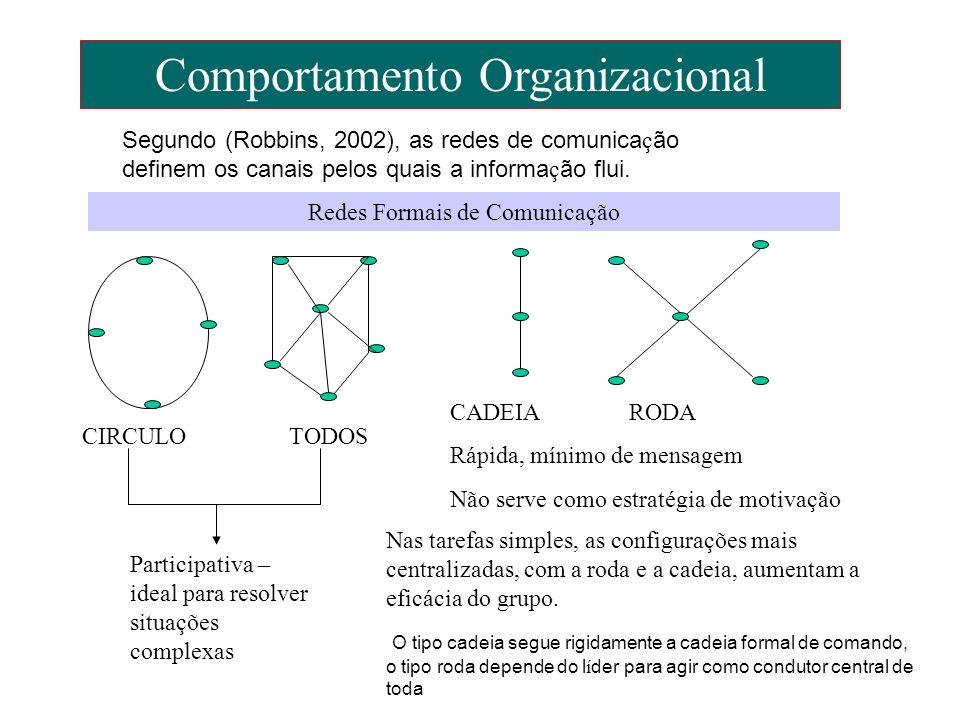 Comportamento Organizacional Redes Formais de Comunicação Participativa – ideal para resolver situações complexas CADEIA RODA Rápida, mínimo de mensag