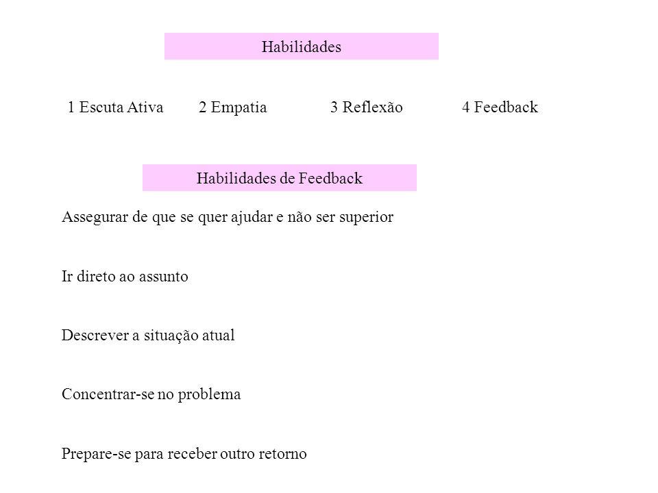 Habilidades 1 Escuta Ativa2 Empatia3 Reflexão4 Feedback Habilidades de Feedback Assegurar de que se quer ajudar e não ser superior Ir direto ao assunt