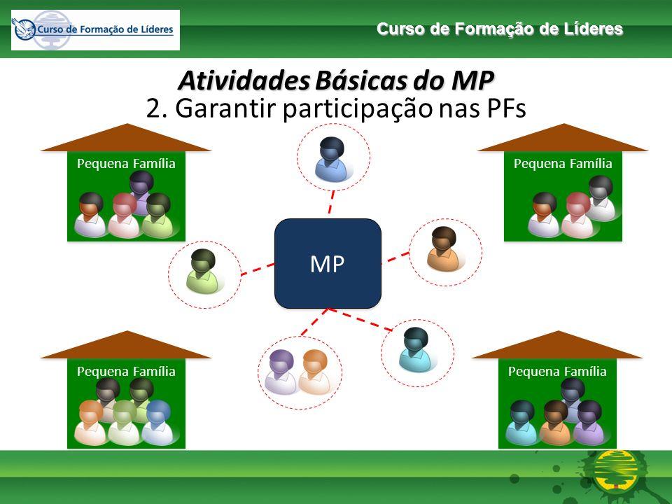 Curso de Formação de Líderes Pequena Família Papéis da Pequena Família x Papéis do MP MP Situação Ideal