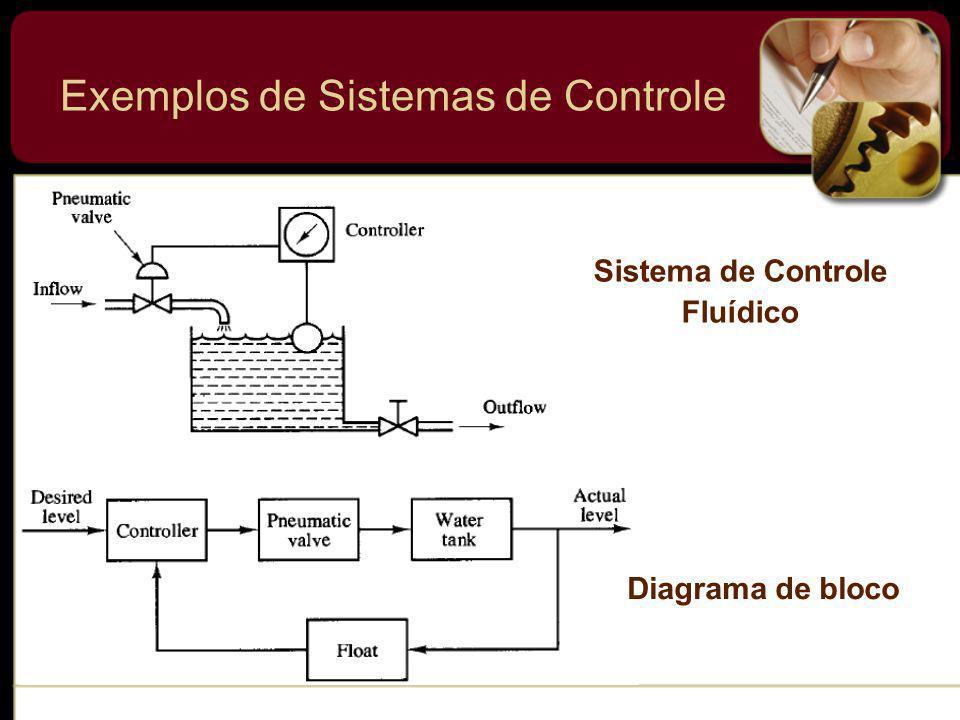 Sistema de Controle Fluídico Diagrama de bloco Exemplos de Sistemas de Controle