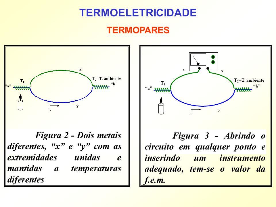 Figura 2 - Dois metais diferentes, x e y com as extremidades unidas e mantidas a temperaturas diferentes Figura 3 - Abrindo o circuito em qualquer pon