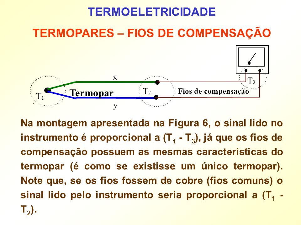 TERMOELETRICIDADE TERMOPARES – FIOS DE COMPENSAÇÃO Na montagem apresentada na Figura 6, o sinal lido no instrumento é proporcional a (T 1 - T 3 ), já
