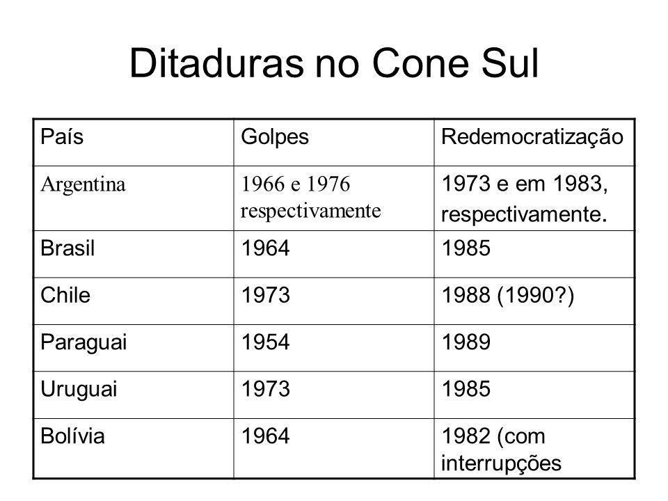 Ditaduras no Cone Sul PaísGolpesRedemocratização Argentina1966 e 1976 respectivamente 1973 e em 1983, respectivamente. Brasil19641985 Chile19731988 (1