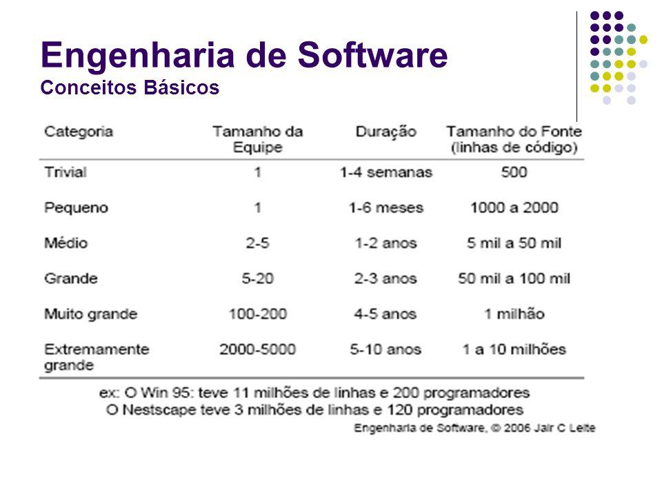 Engenharia de Software Conceitos Básicos