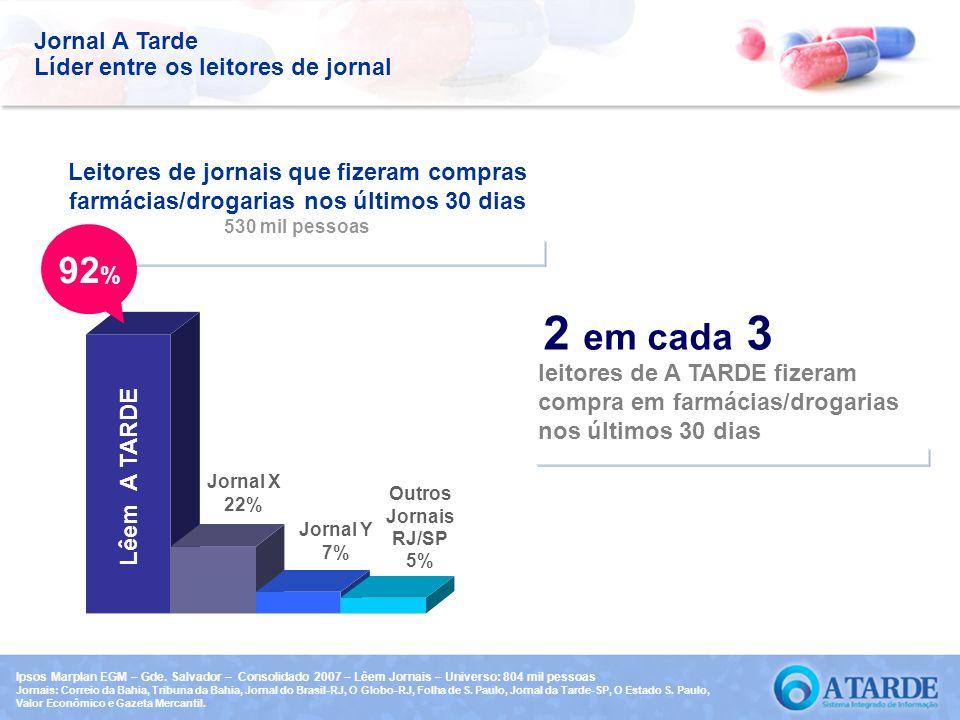 Jornal A Tarde Líder entre os leitores de jornal leitores de A TARDE fizeram compra em farmácias/drogarias nos últimos 30 dias 2 em cada 3 Jornal X 22