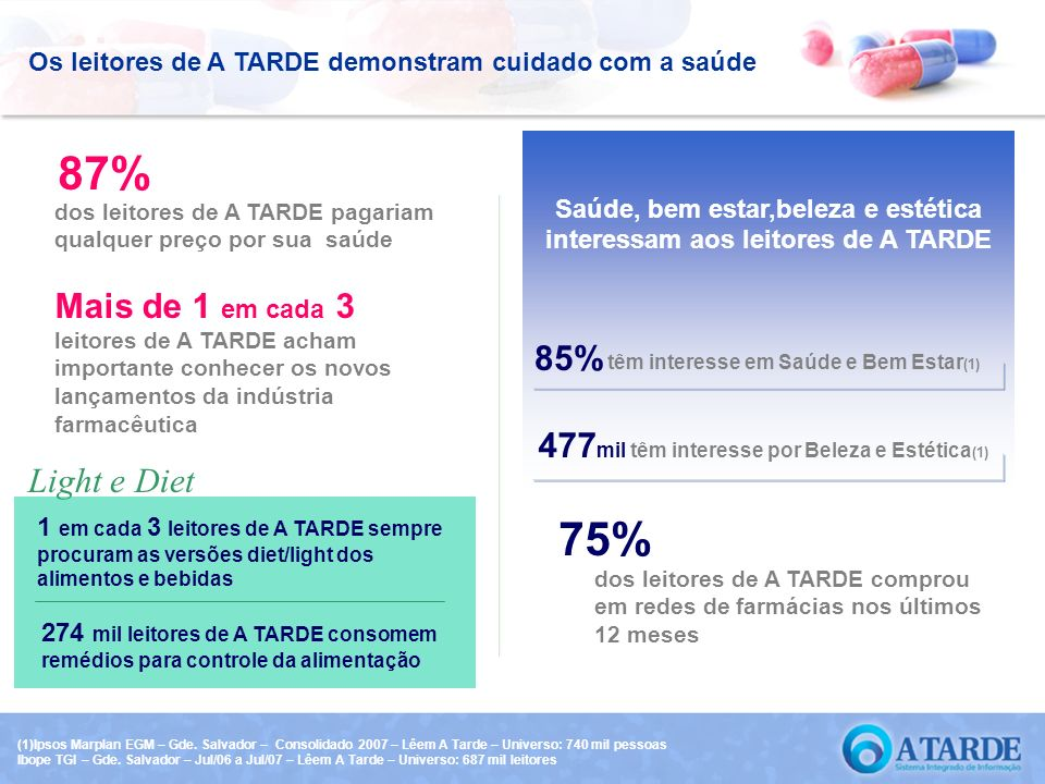 Saúde, bem estar,beleza e estética interessam aos leitores de A TARDE têm interesse em Saúde e Bem Estar (1) 85% Os leitores de A TARDE demonstram cui