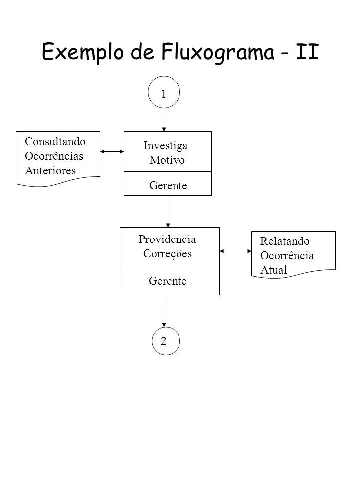 Exemplo de Fluxograma - II Investiga Motivo Gerente Providencia Correções 2 1 Gerente Relatando Ocorrência Atual Consultando Ocorrências Anteriores