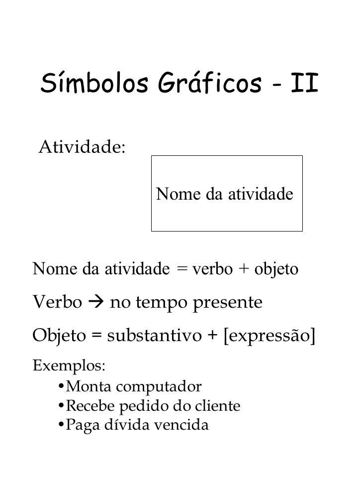 Símbolos Gráficos - II Atividade: Nome da atividade = verbo + objeto Verbo no tempo presente Objeto = substantivo + [expressão] Exemplos: Monta comput