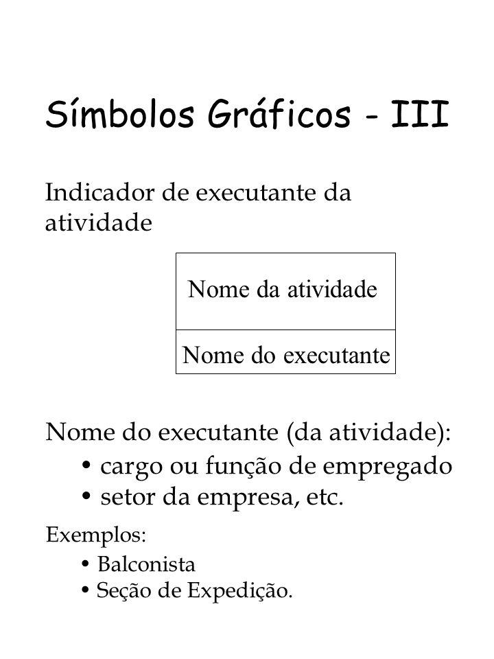 Símbolos Gráficos - III Indicador de executante da atividade Nome da atividade Nome do executante Nome do executante (da atividade): cargo ou função d