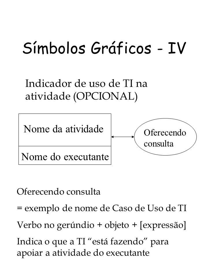 Símbolos Gráficos - IV Indicador de uso de TI na atividade (OPCIONAL) Nome da atividade Nome do executante Oferecendo consulta = exemplo de nome de Ca