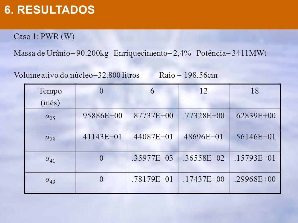6. RESULTADOS Caso 1: PWR (W) Massa de Urânio= 90.200kg Enriquecimento= 2,4% Potência= 3411MWt Volume ativo do núcleo=32.800 litros Raio = 198,56cm Te