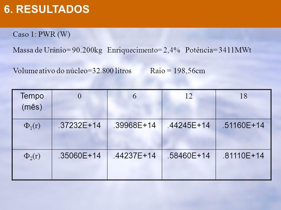 Caso 1: PWR (W) Massa de Urânio= 90.200kg Enriquecimento= 2,4% Potência= 3411MWt Volume ativo do núcleo=32.800 litros Raio = 198,56cm Tempo (mês) 0612