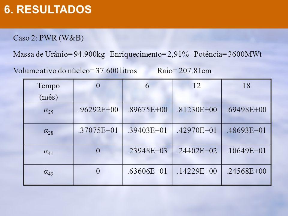 Caso 2: PWR (W&B) Massa de Urânio= 94.900kg Enriquecimento= 2,91% Potência= 3600MWt Volume ativo do núcleo= 37.600 litrosRaio= 207,81cm Tempo (mês) 06