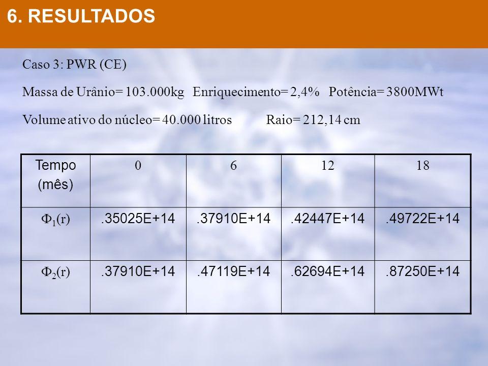 Caso 3: PWR (CE) Massa de Urânio= 103.000kg Enriquecimento= 2,4% Potência= 3800MWt Volume ativo do núcleo= 40.000 litrosRaio= 212,14 cm Tempo (mês) 06