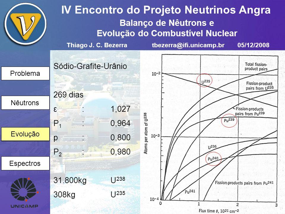 Problema Nêutrons Evolução Espectros IV Encontro do Projeto Neutrinos Angra Evolução Sódio-Grafite-Urânio 269 dias ε :1,027 P 1 :0,964 p:0,800 P 2 :0,