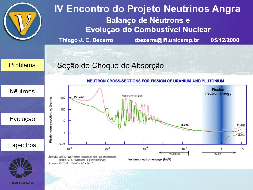 Problema Nêutrons Evolução Espectros IV Encontro do Projeto Neutrinos Angra Volume unitário contendo N f átomos de material físsil Seção de choque de absorção térmica Fluxo de nêutrons térmicos 1) Nêutrons Rápidos produzidos Nêutrons produzidos na fissão por nêutrons térmicos absorvidos Após a fissão: Nêutrons Thiago J.