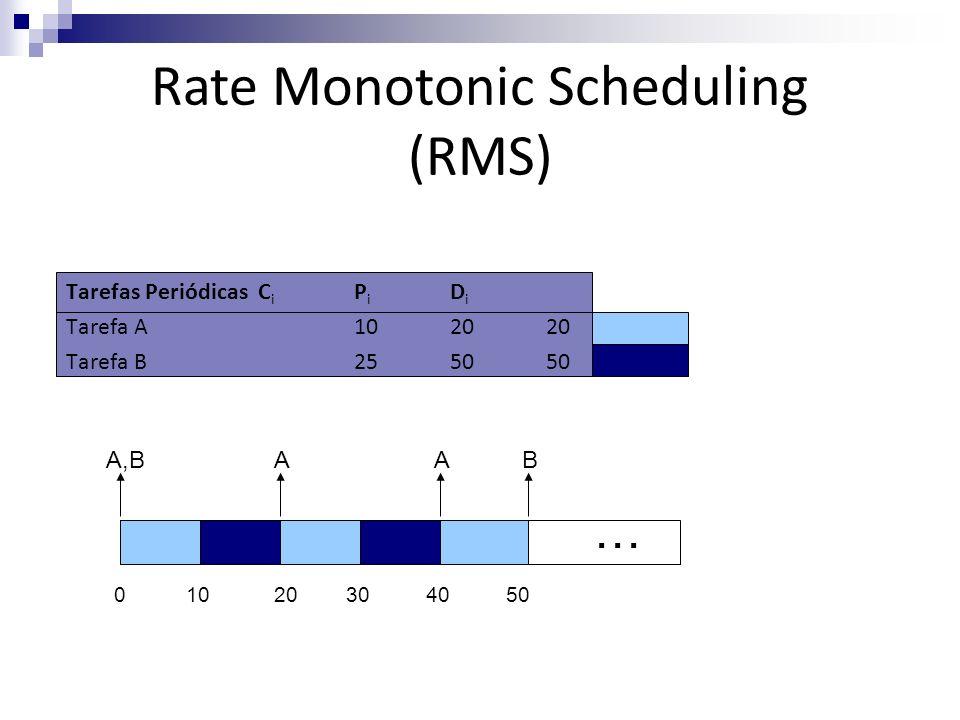 Tarefas PeriódicasC i P i D i Tarefa A102020 Tarefa B255050 A,BA 04010203050 AB … Rate Monotonic Scheduling (RMS)