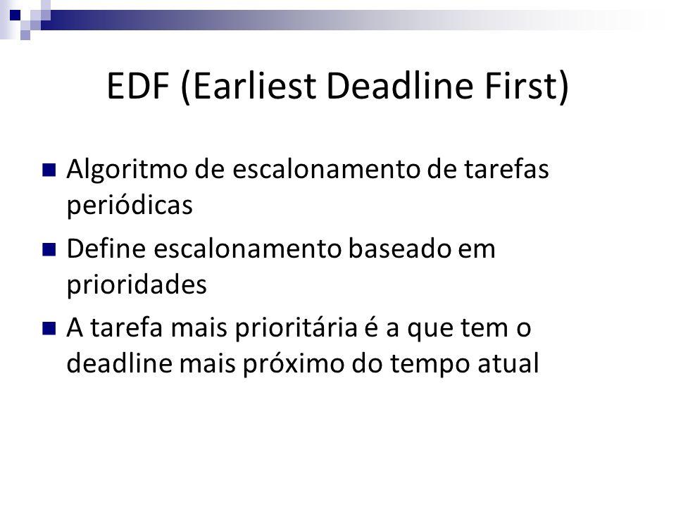 EDF (Earliest Deadline First) Algoritmo de escalonamento de tarefas periódicas Define escalonamento baseado em prioridades A tarefa mais prioritária é
